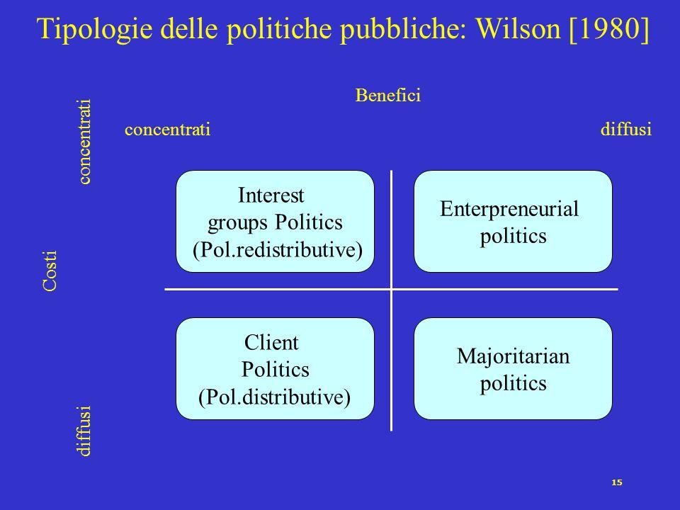 Tipologie delle politiche pubbliche: Wilson [1980]